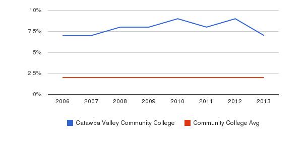 Catawba Valley Community College Asian&nbsp(2006-2013)