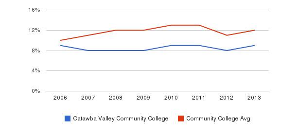 Catawba Valley Community College Black&nbsp(2006-2013)