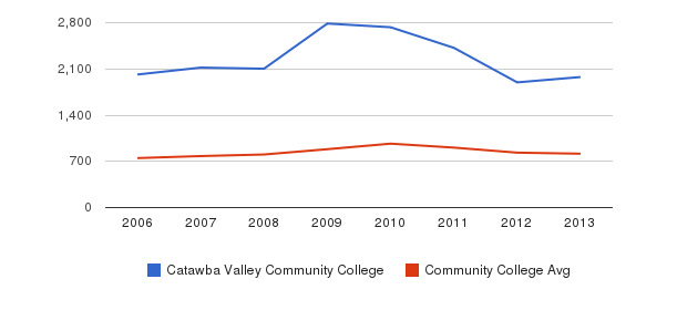 Catawba Valley Community College Full-Time Students&nbsp(2006-2013)