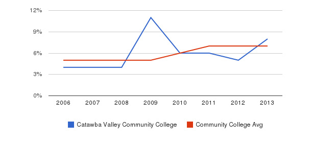 Catawba Valley Community College Hispanic&nbsp(2006-2013)