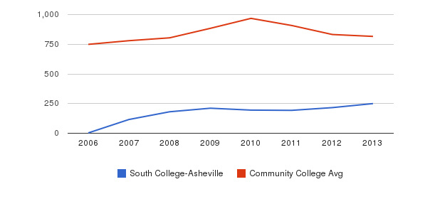 South College-Asheville Full-Time Students&nbsp(2006-2013)
