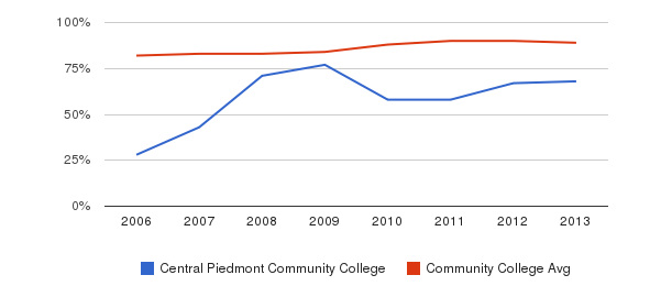Central Piedmont Community College % Students Receiving Some Financial Aid&nbsp(2006-2013)