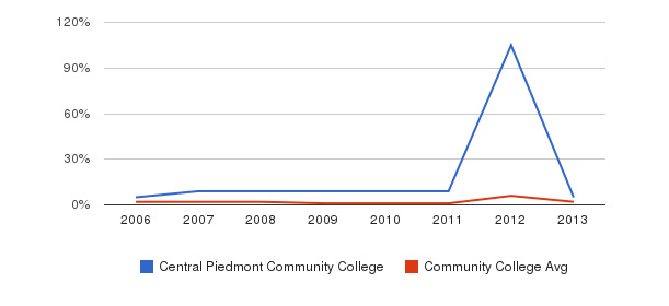 Central Piedmont Community College non_resident&nbsp(2006-2013)