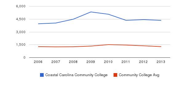 Coastal Carolina Community College Total Enrollment&nbsp(2006-2013)