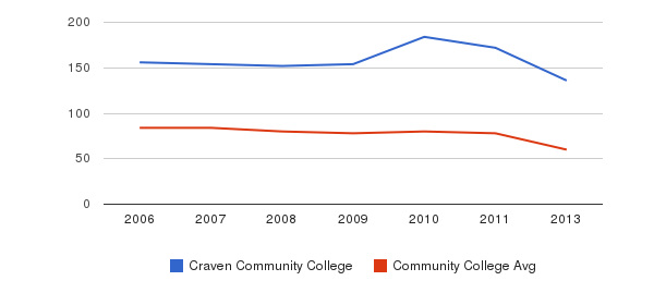 Craven Community College Total Faculty&nbsp(2006-2013)