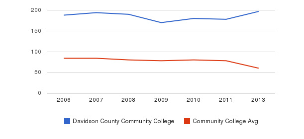 Davidson County Community College Total Faculty&nbsp(2006-2013)