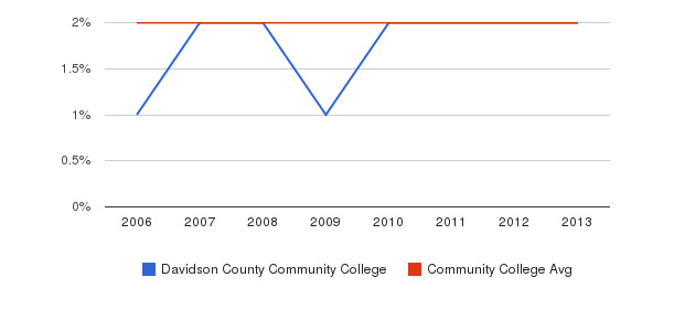Davidson County Community College Asian&nbsp(2006-2013)
