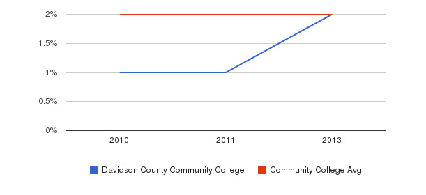 Davidson County Community College More&nbsp(2010-2013)