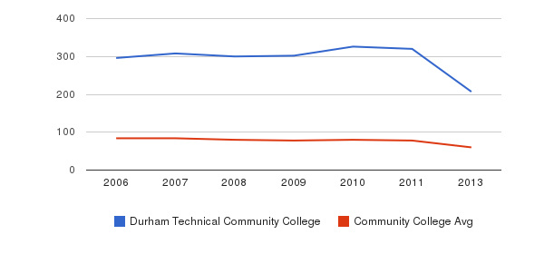 Durham Technical Community College Total Faculty&nbsp(2006-2013)
