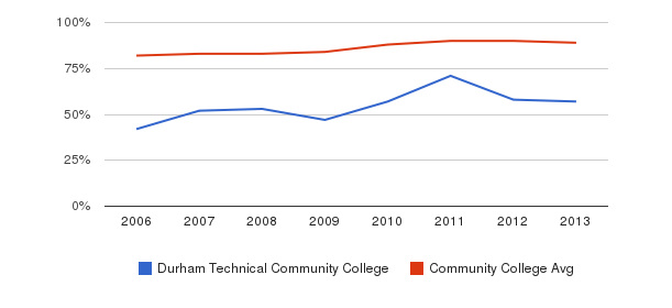 Durham Technical Community College % Students Receiving Some Financial Aid&nbsp(2006-2013)