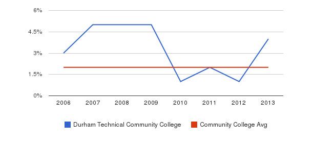 Durham Technical Community College Asian&nbsp(2006-2013)