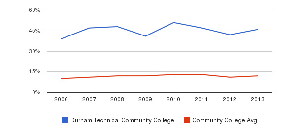 Durham Technical Community College Black&nbsp(2006-2013)