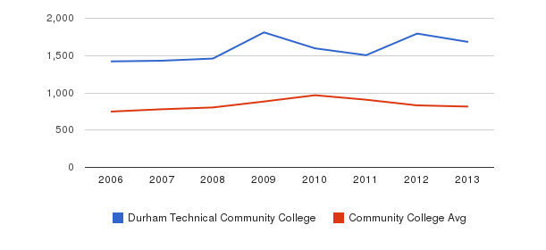 Durham Technical Community College Full-Time Students&nbsp(2006-2013)