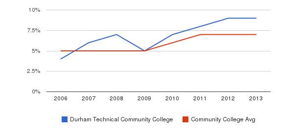 Durham Technical Community College Hispanic&nbsp(2006-2013)