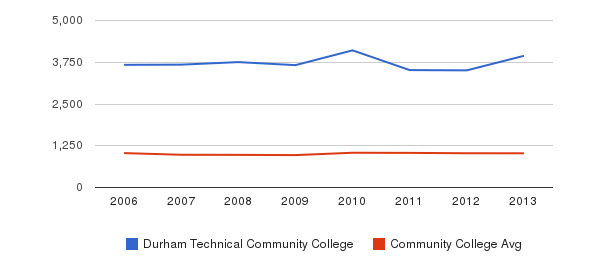Durham Technical Community College Part-Time Students&nbsp(2006-2013)