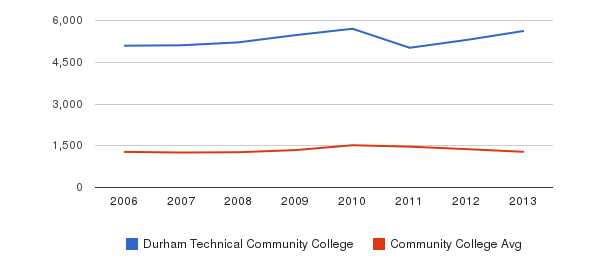 Durham Technical Community College Total Enrollment&nbsp(2006-2013)