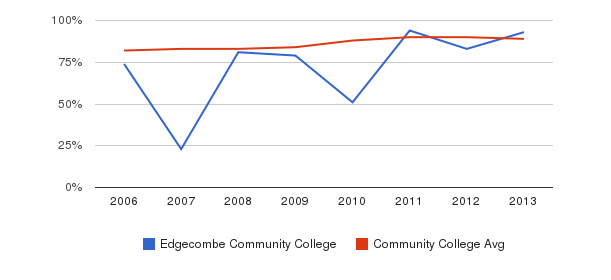 Edgecombe Community College % Students Receiving Some Financial Aid&nbsp(2006-2013)