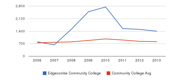 Edgecombe Community College Full-Time Students&nbsp(2006-2013)