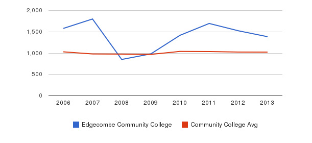 Edgecombe Community College Part-Time Students&nbsp(2006-2013)