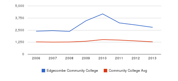 Edgecombe Community College Total Enrollment&nbsp(2006-2013)