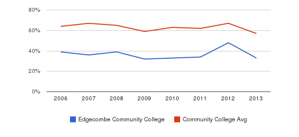 Edgecombe Community College White&nbsp(2006-2013)