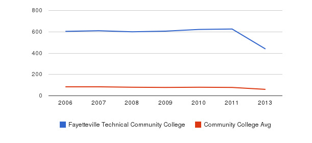 Fayetteville Technical Community College Total Faculty&nbsp(2006-2013)