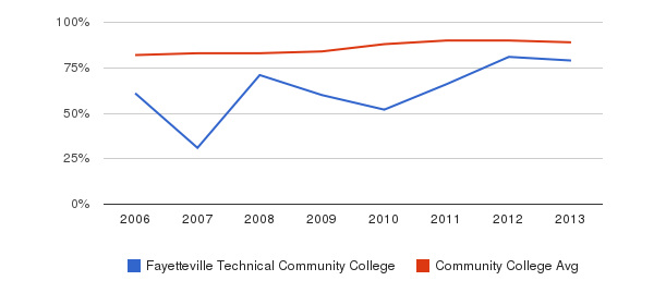 Fayetteville Technical Community College % Students Receiving Some Financial Aid&nbsp(2006-2013)