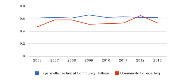 Fayetteville Technical Community College Diversity Score&nbsp(2006-2013)