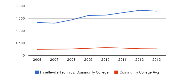 Fayetteville Technical Community College Full-Time Students&nbsp(2006-2013)