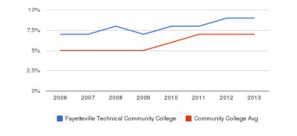Fayetteville Technical Community College Hispanic&nbsp(2006-2013)
