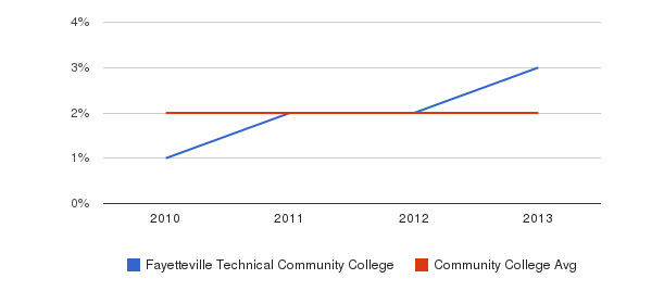 Fayetteville Technical Community College More&nbsp(2010-2013)