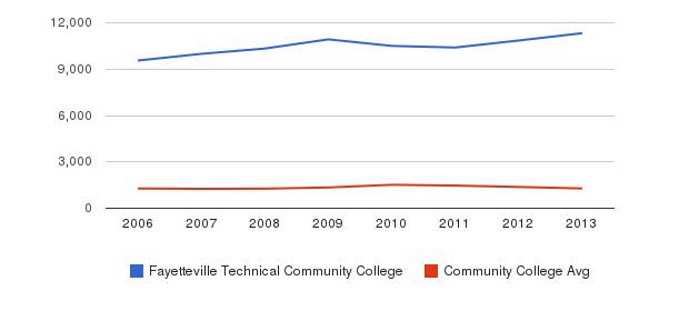Fayetteville Technical Community College Total Enrollment&nbsp(2006-2013)