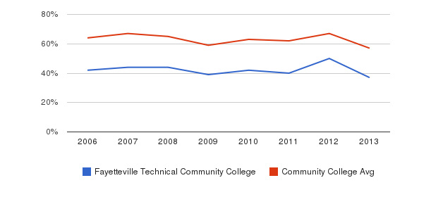 Fayetteville Technical Community College White&nbsp(2006-2013)
