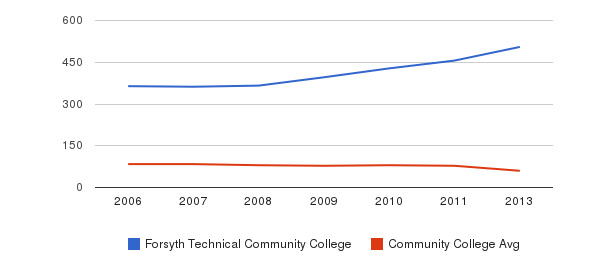 Forsyth Technical Community College Total Faculty&nbsp(2006-2013)
