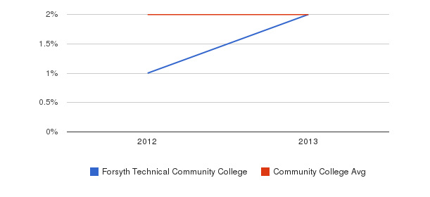 Forsyth Technical Community College More&nbsp(2012-2013)