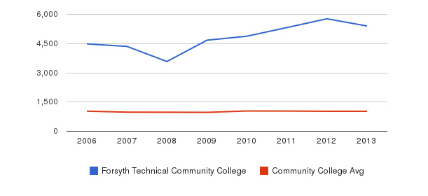 Forsyth Technical Community College Part-Time Students&nbsp(2006-2013)