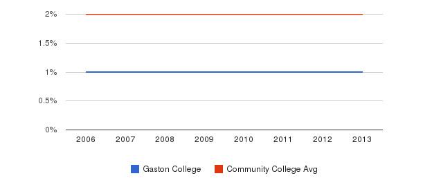 Gaston College Asian&nbsp(2006-2013)