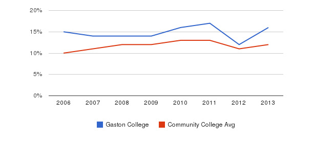 Gaston College Black&nbsp(2006-2013)