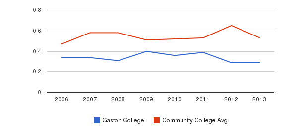 Gaston College Diversity Score&nbsp(2006-2013)