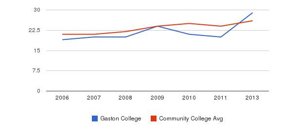 Gaston College student staff&nbsp(2006-2013)