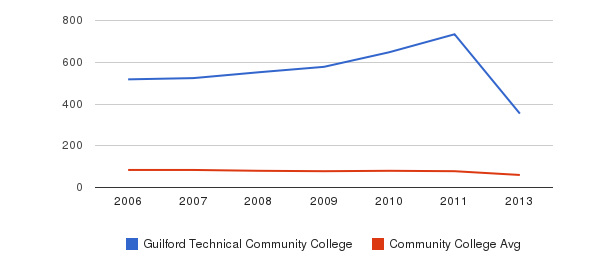 Guilford Technical Community College Total Faculty&nbsp(2006-2013)