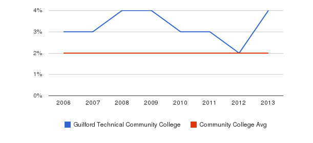 Guilford Technical Community College Asian&nbsp(2006-2013)