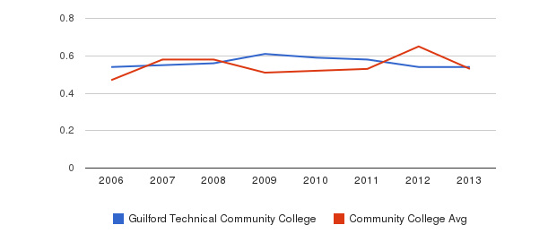 Guilford Technical Community College Diversity Score&nbsp(2006-2013)