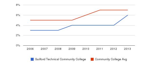 Guilford Technical Community College Hispanic&nbsp(2006-2013)