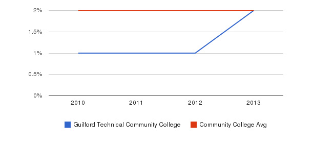 Guilford Technical Community College More&nbsp(2010-2013)