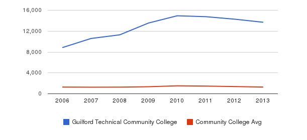 Guilford Technical Community College Total Enrollment&nbsp(2006-2013)