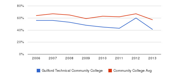 Guilford Technical Community College White&nbsp(2006-2013)