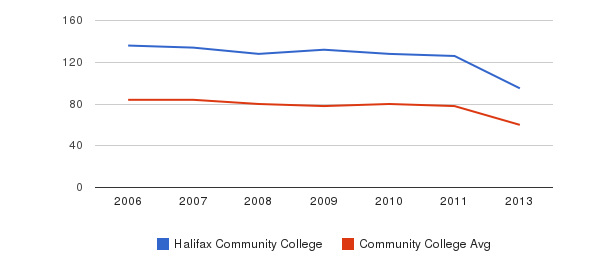 Halifax Community College Total Faculty&nbsp(2006-2013)