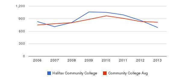 Halifax Community College Full-Time Students&nbsp(2006-2013)