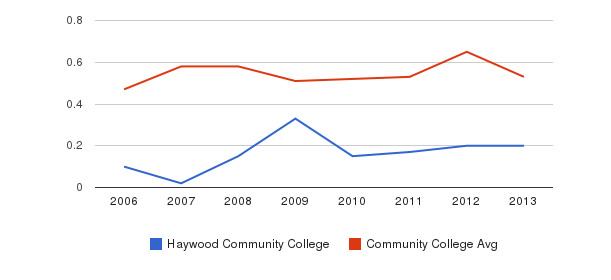 Haywood Community College Diversity Score&nbsp(2006-2013)